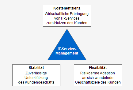 IT Service Management Dreieck