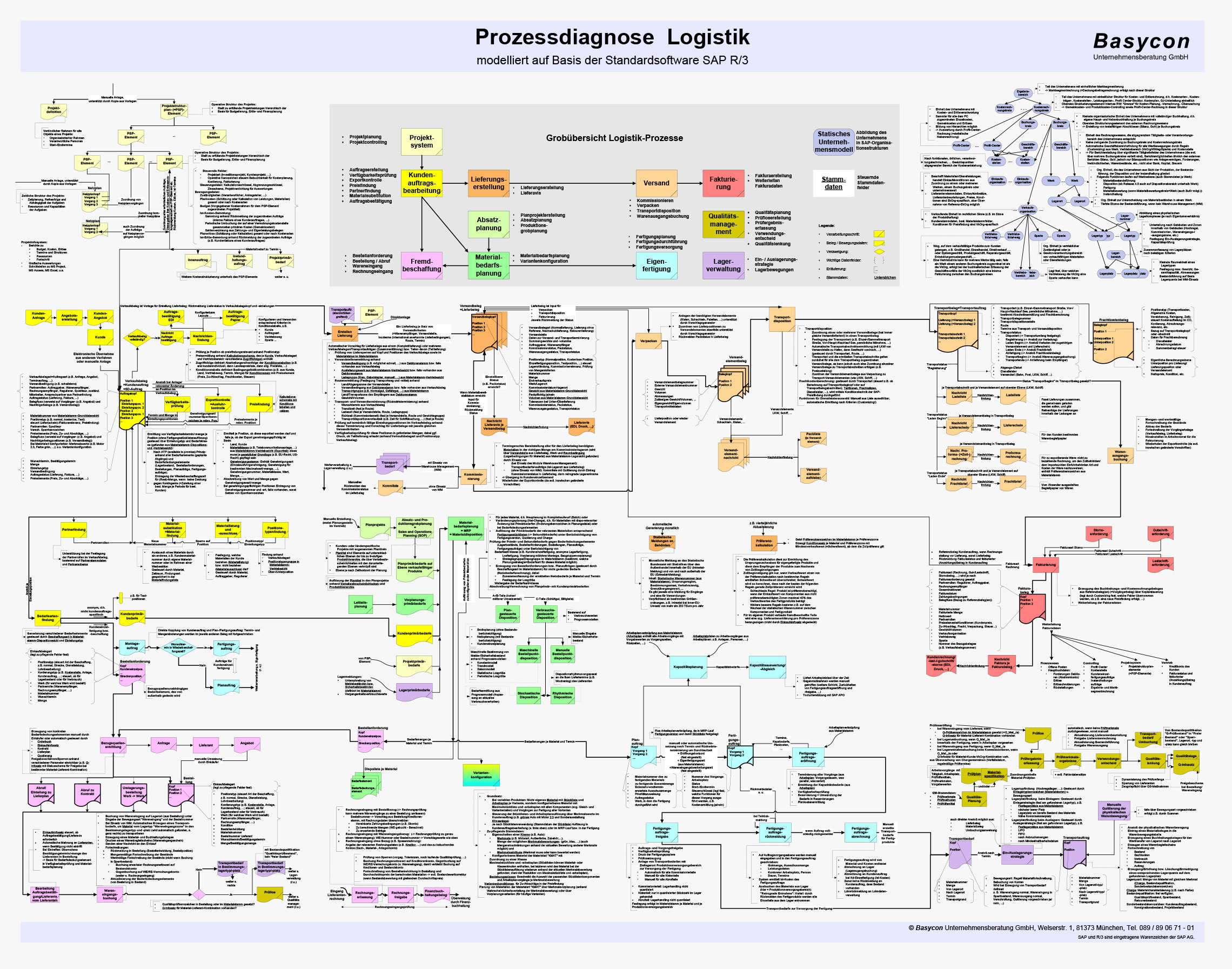Poster SAP Prozessdiagnose Logistik